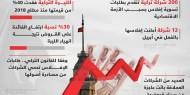 إفلاسات رسمية لمئات الشركات التركية