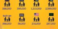 عدد الفلسطينيين الذين يعيشون خارج البلاد