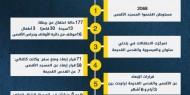 انتهاكات المسجد الأقصى خلال شهر مارس