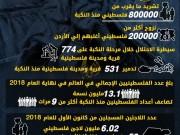 مليون معتقل  و100 الف شهيد منذ النكبة