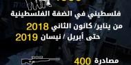 اعتقالات الضفة الفلسطينية
