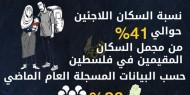 في اليوم العالمي للاجئين: 41% من سكان فلسطين لاجئون