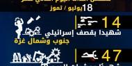 عدوان غزة 2014.. تسلسل أحداث اليوم الحادي عشر