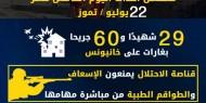عدوان غزة 2014.. تسلسل أحداث اليوم الخامس عشر