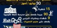 عدوان غزة 2014.. تسلسل أحداث اليوم الثالث والعشرين
