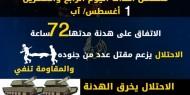 عدوان غزة 2014.. تسلسل أحداث اليوم الرابع والعشرين