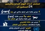عدوان غزة 2014.. تسلسل أحداث اليوم السابع والأربعين