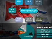 التبادل التجاري بين تركيا وإسرائيل