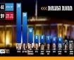 استطلاع رأي: الليكود قد يحصد 39 مقعداً حال إجراء انتخابات جديدة
